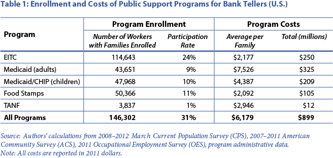 Table 1: Enrollment and Costs of Public Support Programs for Bank Tellers (U.S)