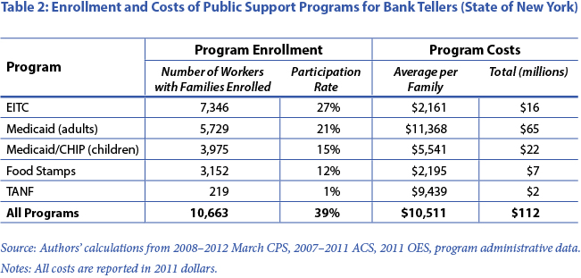 Table 2: Enrollment and Costs of Public Support Programs for Bank Tellers (State of New York)