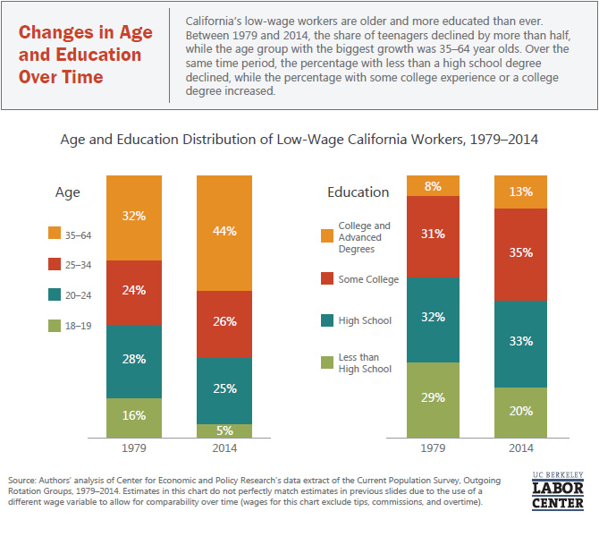 changes-in-age-and-education-over-time