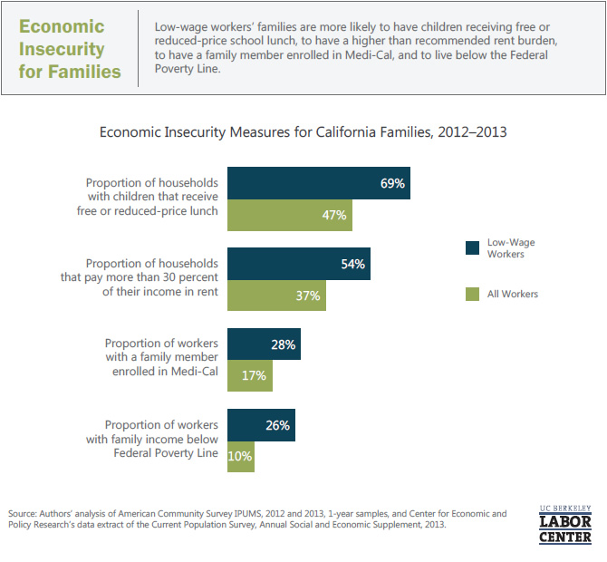 economic-insecurity-for-families