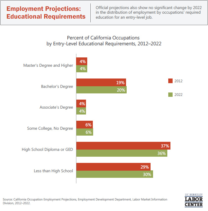 employment-projections-educational-requirements