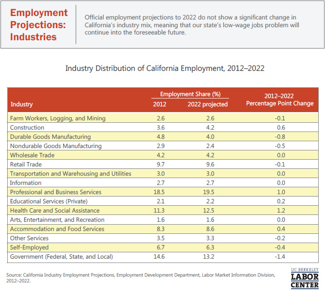 employment-projections-industries