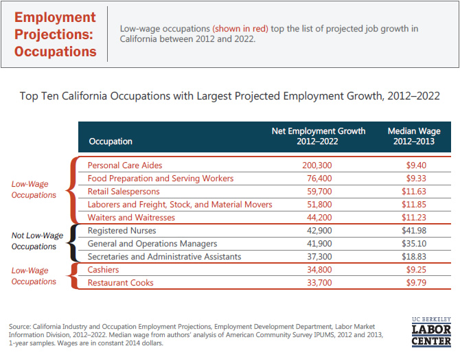 employment-projections-occupations