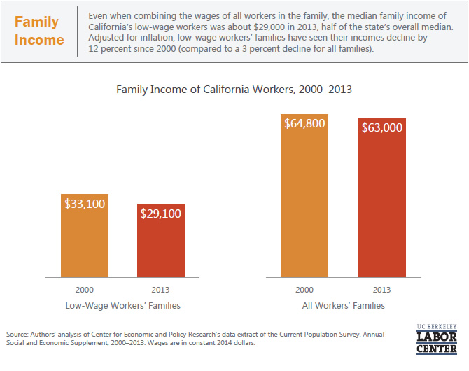 family-income