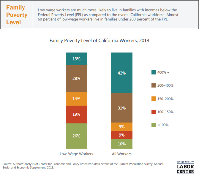family-poverty-level
