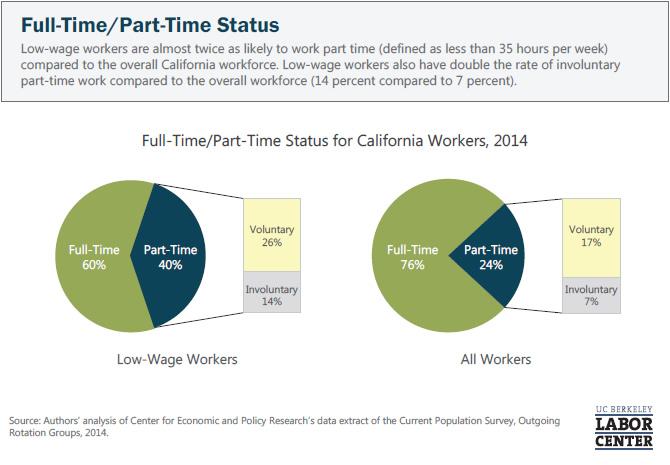 full-time-part-time-status