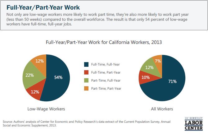 full-year-part-year-work
