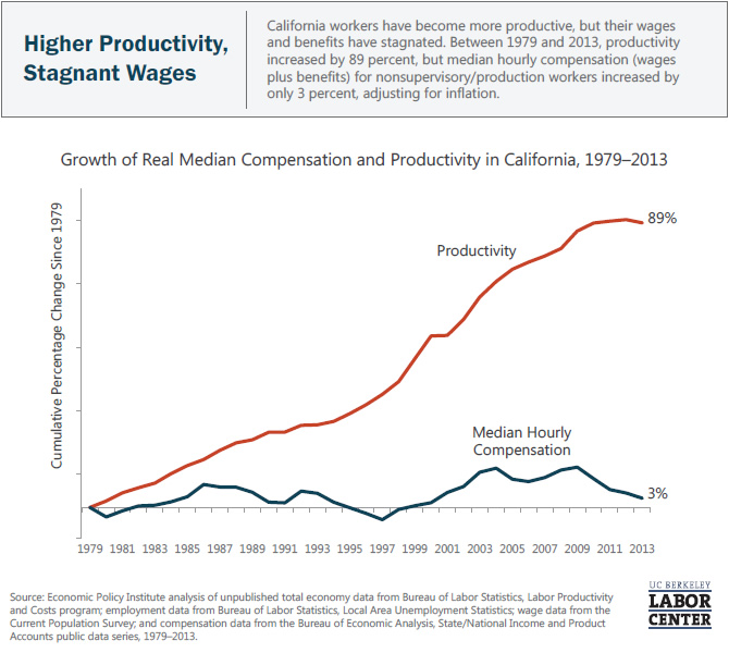 higher-productivity