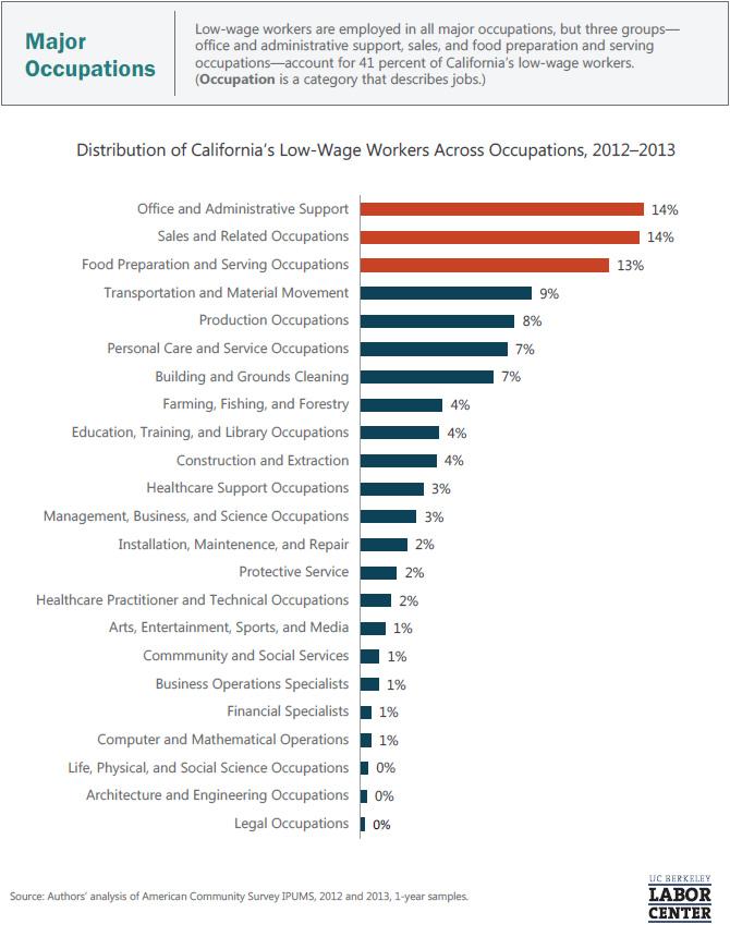 major-occupations