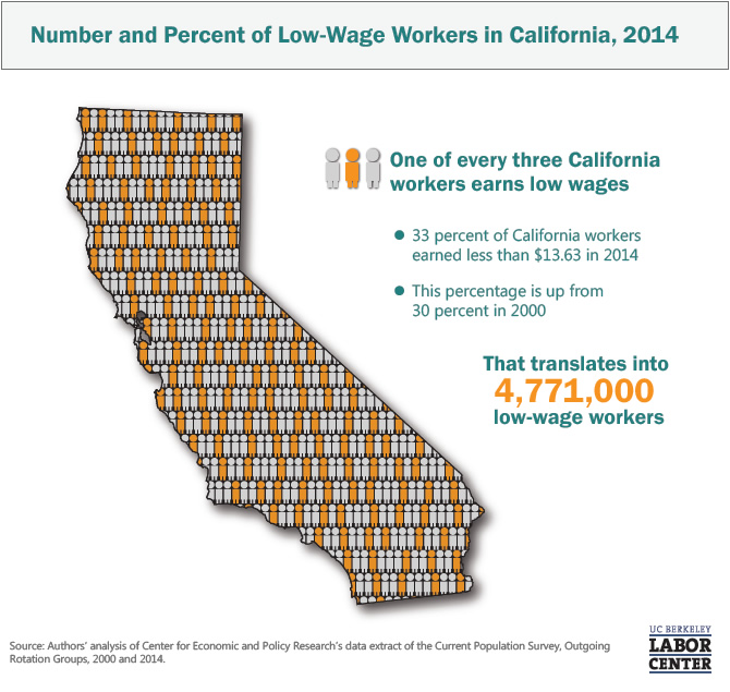 number-and-percent-of-low-wage-workers-california-2014