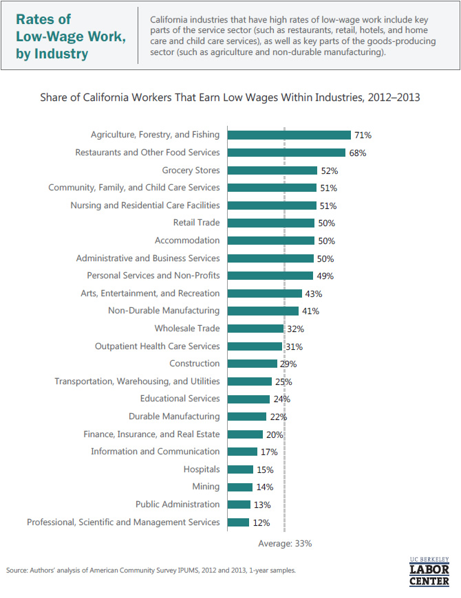 rates-of-low-wage-work-by-industry