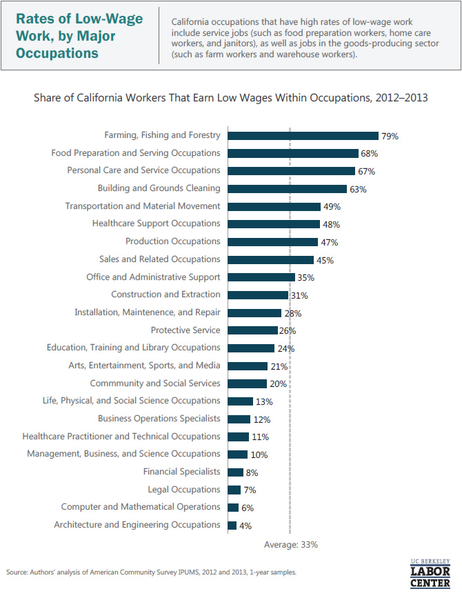 rates-of-low-wage-work-by-major-occupations