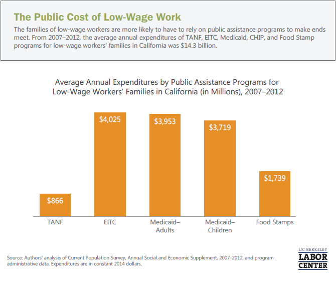 the-public-cost-of-low-wage-work