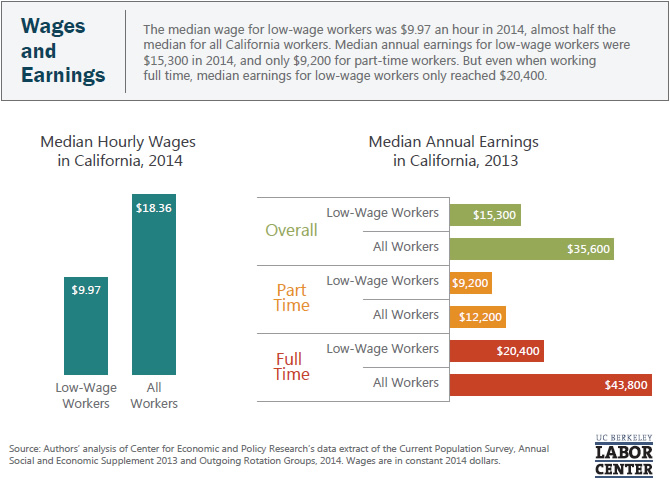 wages-and-earnings