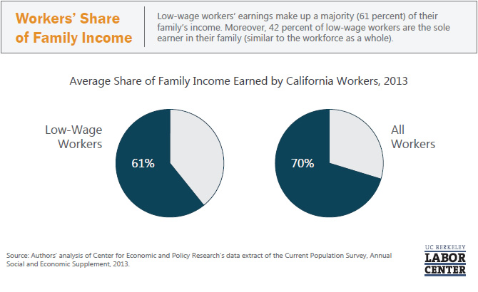 workers-share-of-family-income