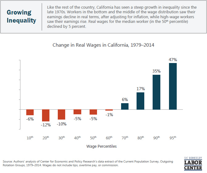 growing-inequality