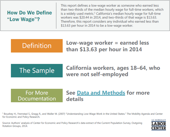how-do-we-define-low-wage