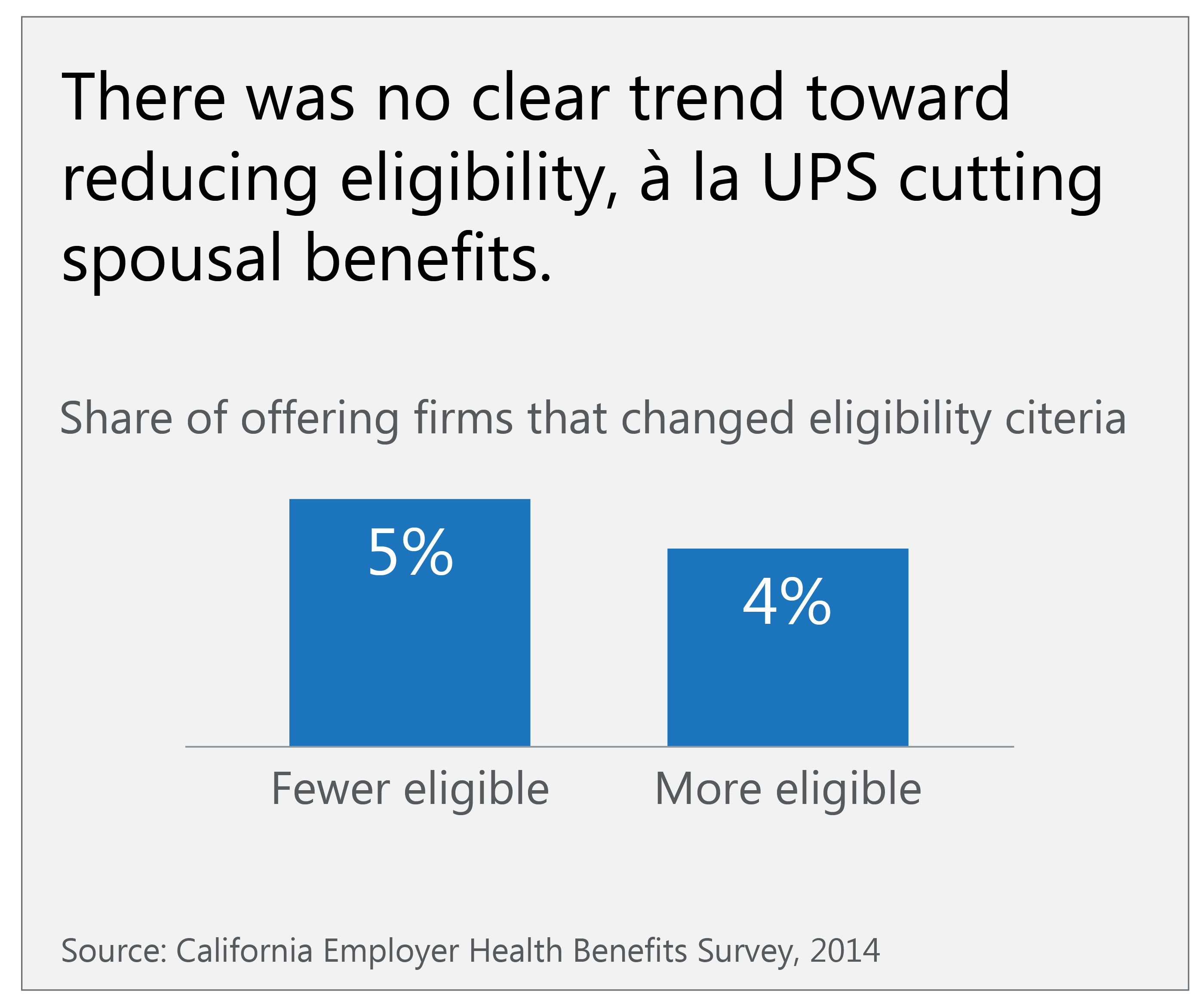 Health Insurance California >> Are California Employers Dropping Spousal Coverage Or Limiting