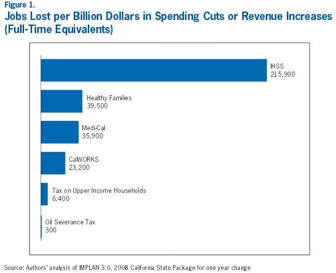 Figure 1: Jobs Lost per Billion Dollars in Spending Cuts or Revenue Increases (Full Time Equivalents)