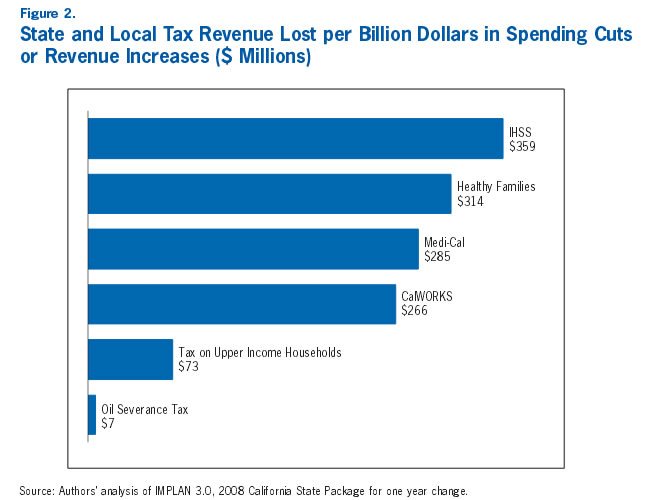 Figure 2: State and Local Tax Revenue Lost per Billion Dollars in Spending Cuts or Revenue Increases ($ Millions)