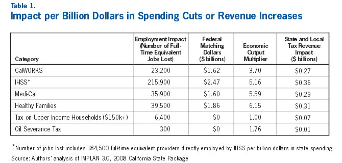 Table 1: Impact per Billion Dollars in Spending Cuts or Revenue Increases