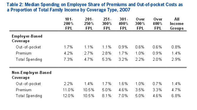 Table 2: Median Spending on Employee Share of Premiums and Out-of-pocket Costs as a Proportion of Total Family Income by Coverage Type, 2007