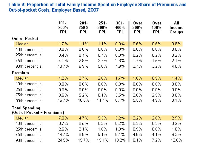 Table 3: Proportion of Total Family Income Spent on Employee Share of Premiums and Out-of-pocket Costs, Employer Based, 2007