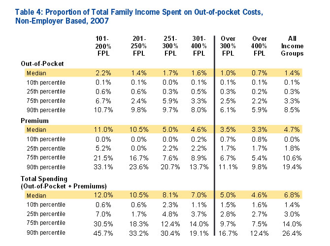 Table 4: Proportion of Total Family Income Spent on Out-of-pocket Costs, Non-Employer Based, 2007