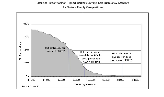 Chart 3: Percent of Non-Tipped Workers Earning Self-Sufficiency Standard for Various Family Compositions