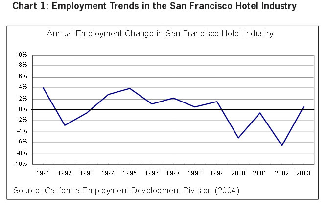 Chart 1: Employment Trends in the San Francisco Hotel Industry