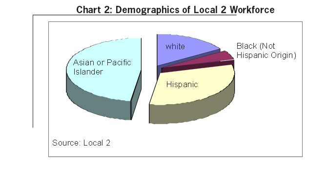Chart 2: Demographics of Local 2 Workforce