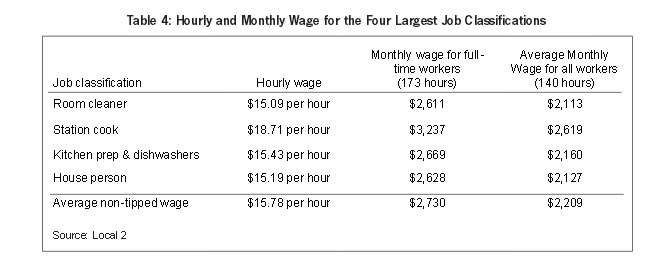 Table 4: Hourly and Monthly Wage for the Four Largest Job Classifications