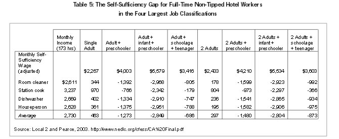 Table 5: The Self-Sufficiency Gap for Full-Time Non-Tipped Hotel Workers in the Four Largest Job Classifications