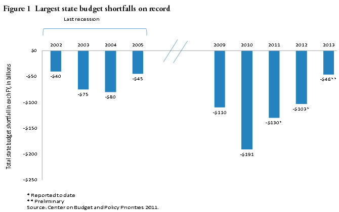 Figure 1: Largest State Budget Shortfalls on Record