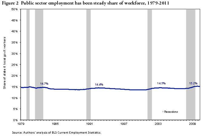 Figure 2: Public Sector employment has been steady share of workforce, 1979-2011