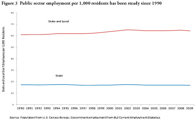 Figure 3: Public sector employment per 1,000 residents has been steady since 1990