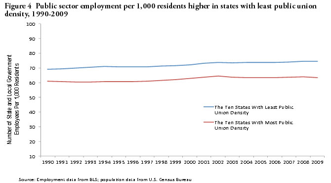 Figure 4: Public sector employment per 1,000 residents higher in states with least public union density, 1990-2009