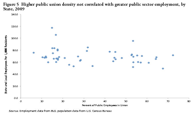 Figure 5: Higher public union density not correlated with greater public sector employment, by State, 2009