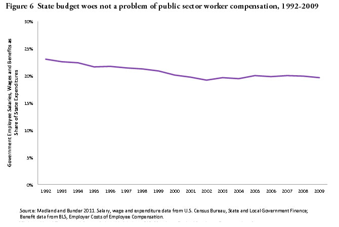 Figure 6: State budget woes not a problem of public sector worker compensation, 1992-2009