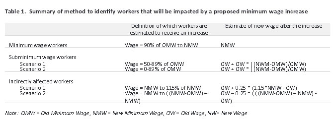 Table 1. Summary of method to identify workers that will be impacted by a proposed minimum wage increase
