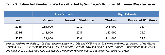 Table 2: Estimated Number of Workers Affected by San Diego's Proposed Minimum Wage Increase