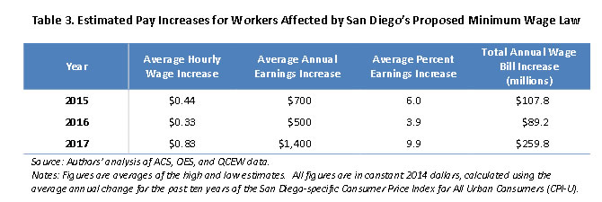 Table 3: Estimated Pay Increases for Workers Affected by San Diego's Proposed Minimum Wage Law