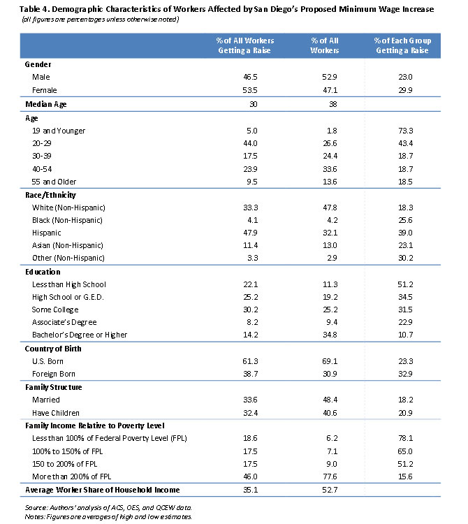 Table 4: Demographic Characteristics of Workers Affected by San Diego's Proposed Minimum Wage Increase