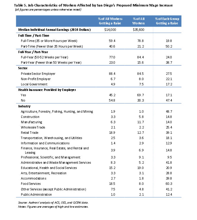 Table 5: Job Characteristics of Workers Affected by San Diego's Proposed Minimum Wage Increase