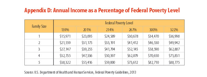 Appendix D: Annual Income as a Percentage of Federal Poverty Level