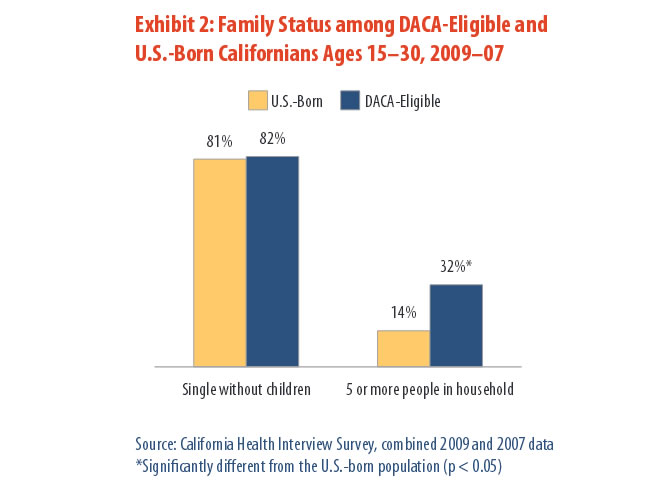Exhibit 2: Family Status among DACA-Eligible and U.S.-Born Californians Ages 12-30, 2009-07