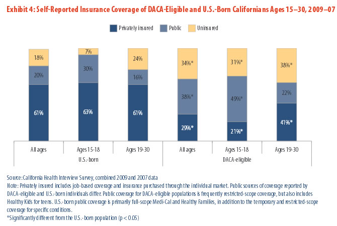 Exhibit 4: Self-Reported Insurance Coverage of DACA-Eligible and U.S.-Born Californians Ages 15-30, 2009-07
