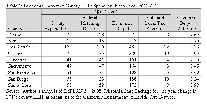 Table 1: Economic Impact of County LIHP Spending, Fiscal Year 2011-2012