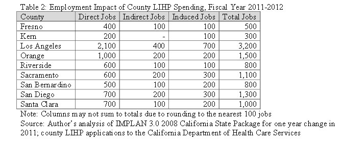 Table 2: Employment Impact of County LIHP Spending, Fiscal Year 2011-2012