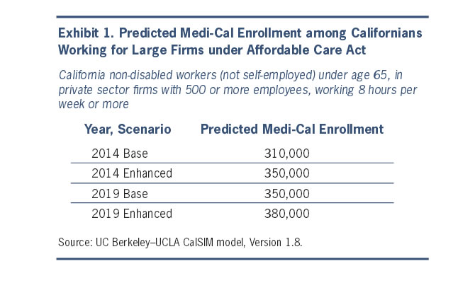 Exhibit 1: Predicted Medi-Cal Enrollment among Californians Working for Large Firms under Affordable Care Act
